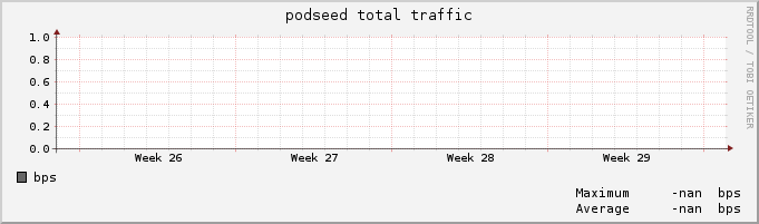 podseed traffic per month