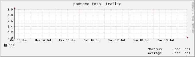 podseed traffic per week